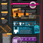 Infographic on web page layout