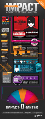 infographic on the relative values of web page realestate